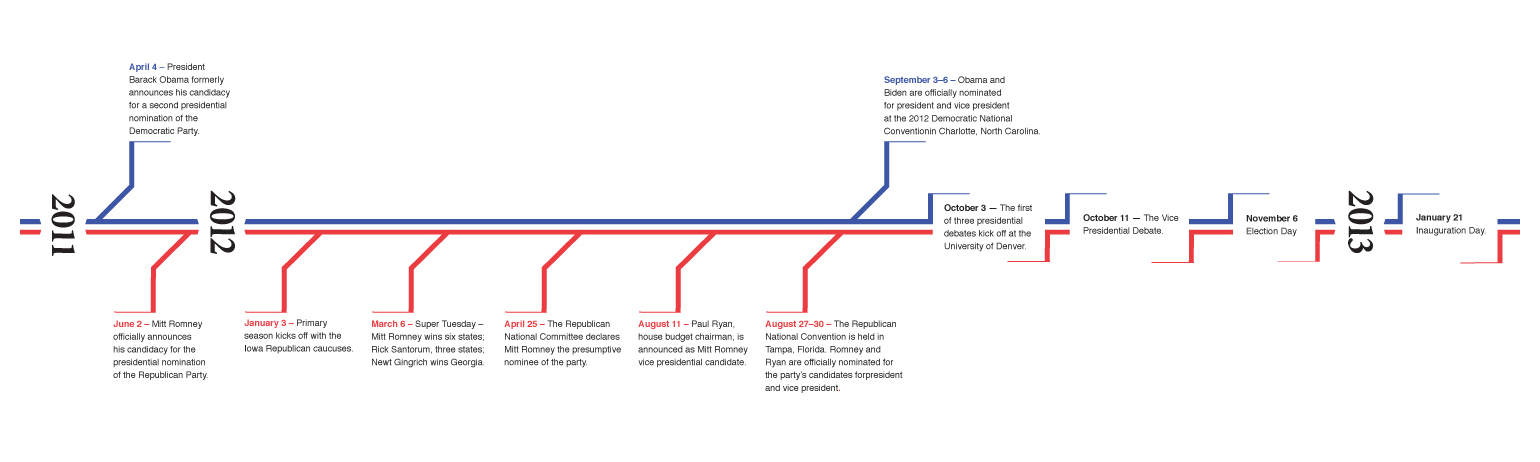 Timeline For The United States Presidential Election 2012 Beijing Review