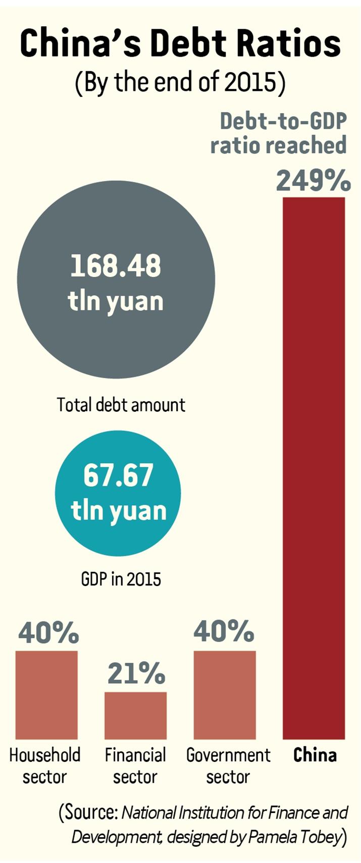 Debt Levels Under Control-- Beijing Review