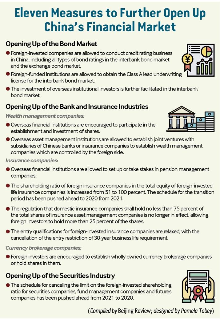 Unlocking Finances-- Beijing Review