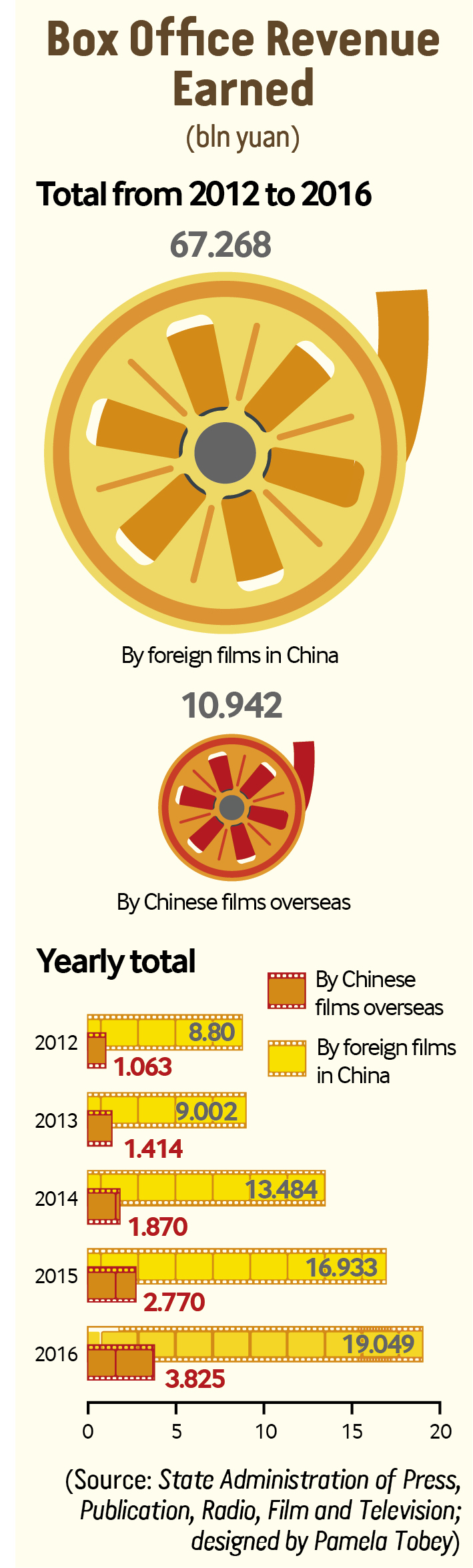 Going Global-- Beijing Review