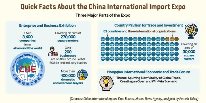 About the China International Import Expo-- Beijing Review